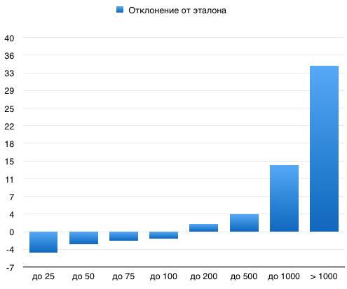 Сравнение АГС сайтов с эталоном