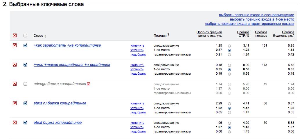 Конкуренция по ключам в Яндекс.Директ