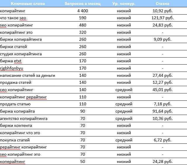 30 ключей семантического ядра для Copylancer.ru