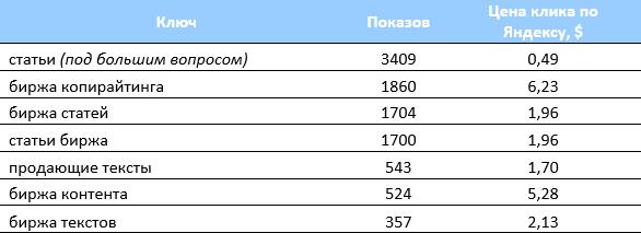 Коммерческие запросы (ключи) для Copylancer.ru
