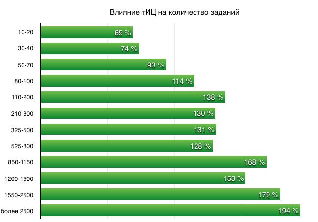 Влияние тиц на доходы в Gogetlinks