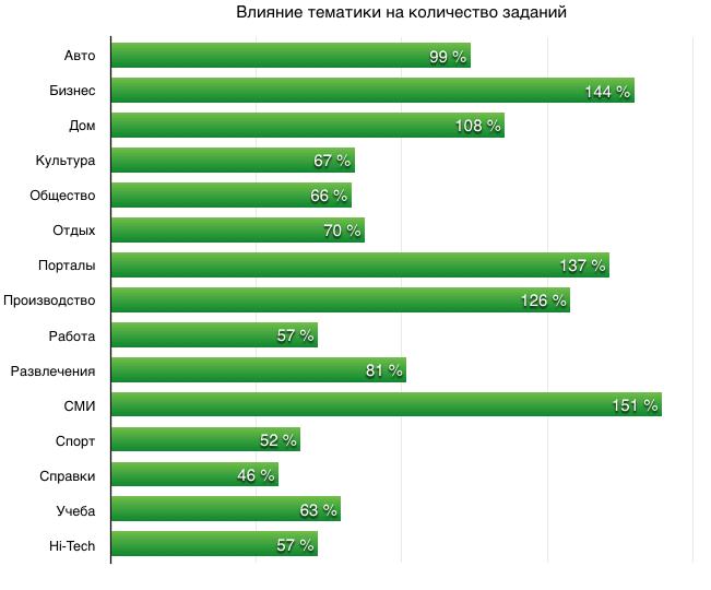 Тематики и доходы в Gogetlinks