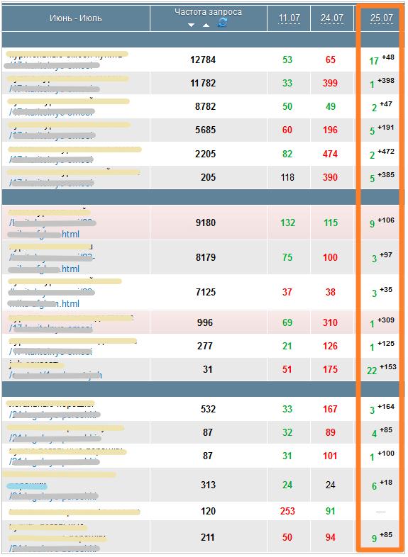 Позиции до и после оптимизации