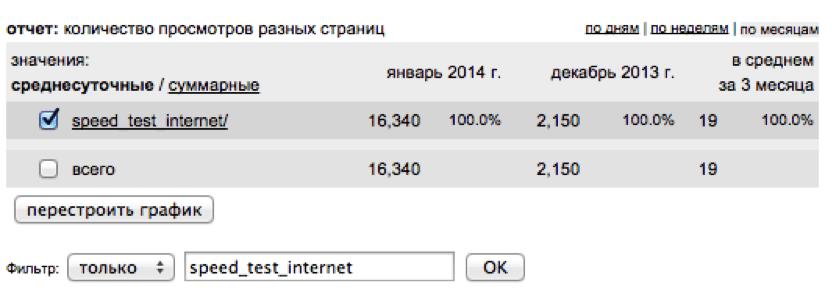 Трафик в январе 2014