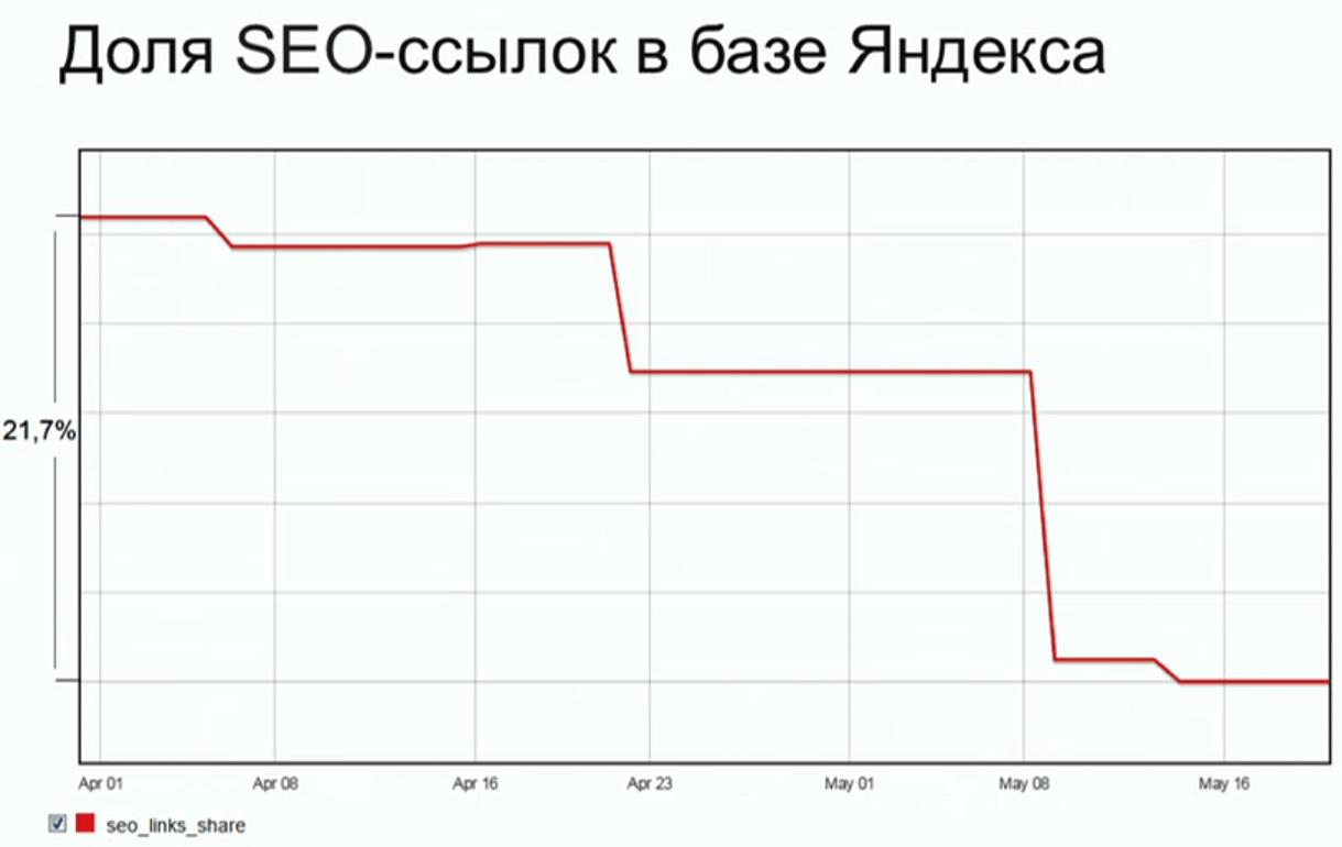 SEO ссылки в Яндексе