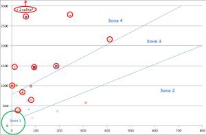 graph minusinsk