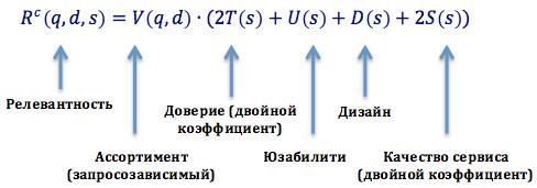 Формула расчет коммерческой релевантности