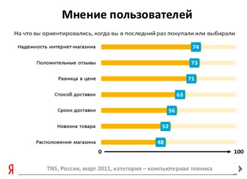Исследование TNS, на которое опирается Яндекс при разработке коммерческих факторов