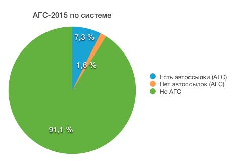 АГС 2015 результаты по Gogetlinks