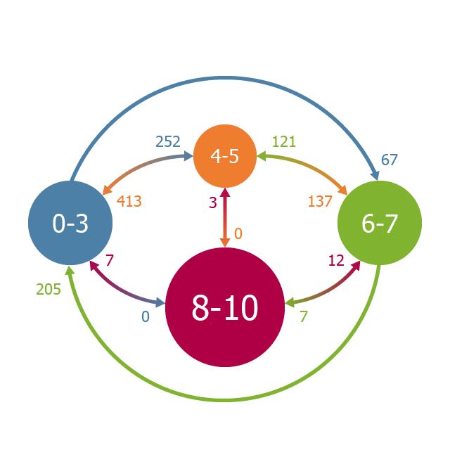 Схема перерапределения площадок