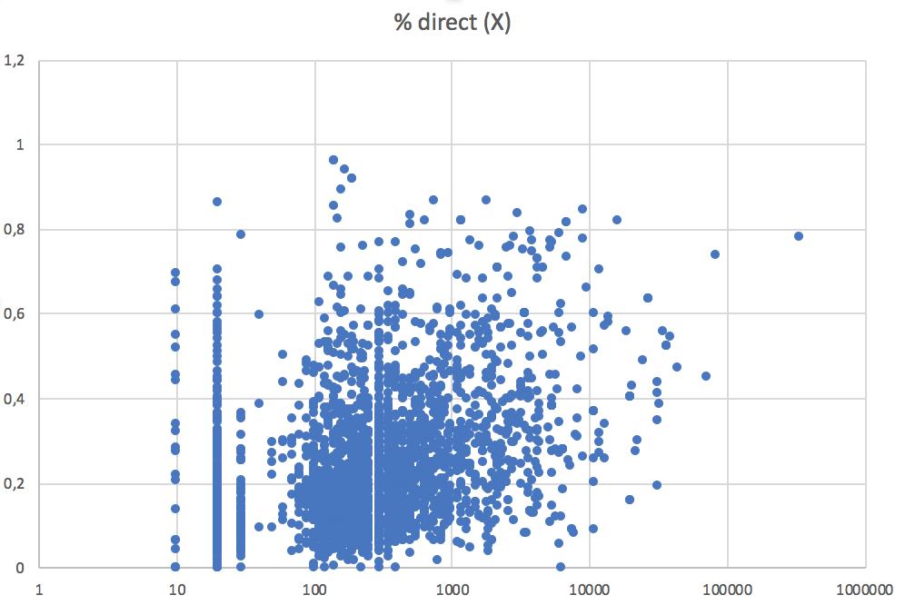 direct(x)