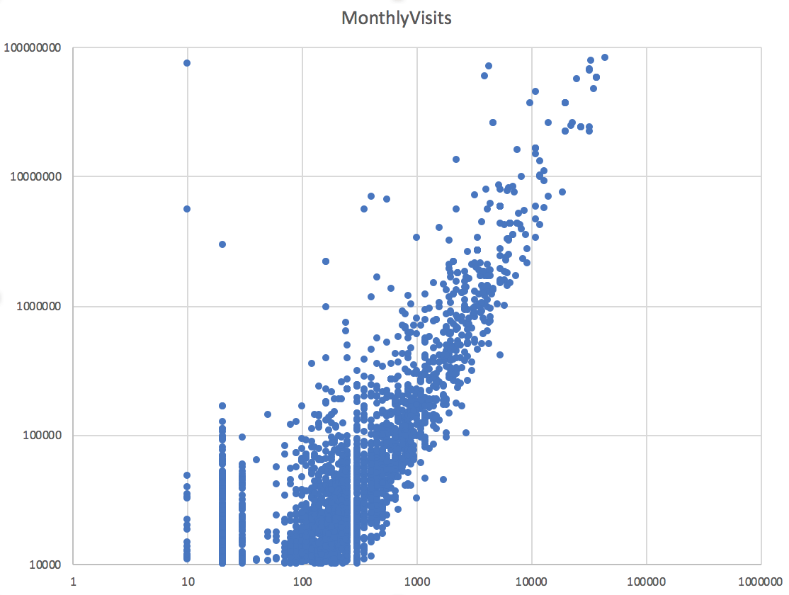 monthlyvisits