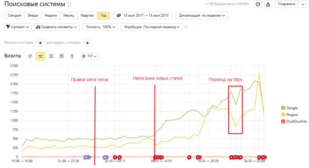 Услуги личностного роста. Регион Москва. График посещаемости после исправления метатегов и дооптимизации имеющихся статей, а также после написания новых 50 статей. Падение на графике связано с тем, что данные только за половину недели, а график построен с детализацией за целую неделю.