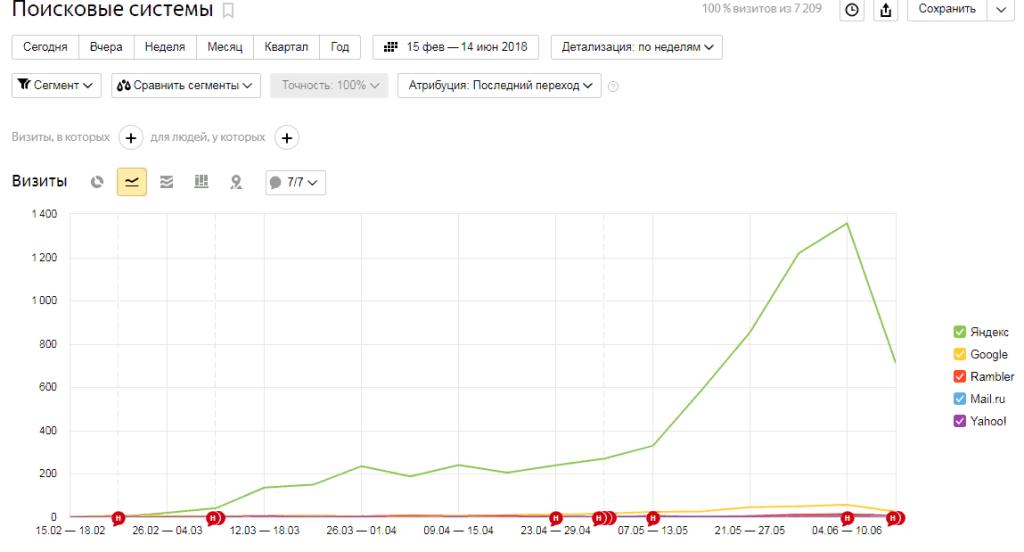 Туризм (узкая ниша). Регион: Россия. Сайт молодой — стал наполняться в марте 2018 года. Падение на графике связано с тем, что данные только за половину недели, а график построен с детализацией за целую неделю.