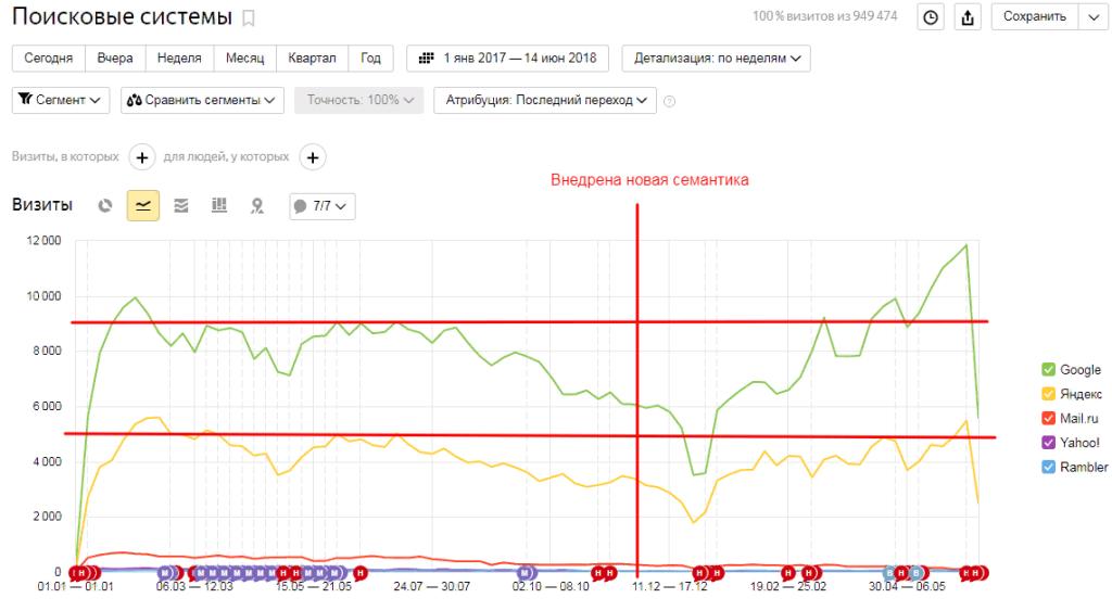 Строительный интернет-магазин. График посещаемости после внедрения грамотно собранного и раскластеризованного семантического ядра. График с 1 января 2017 для учёта сезонности.