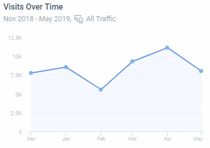 Положительная динамика трафика по SimilarWeb