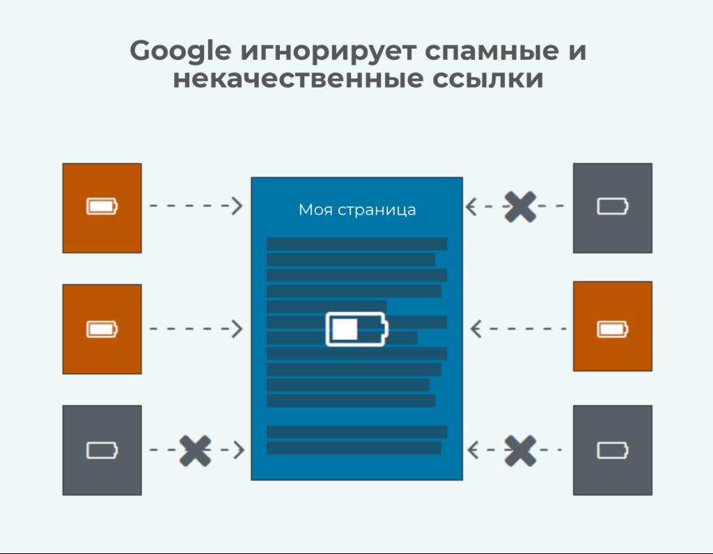 Google игнорирует спамные ссылки