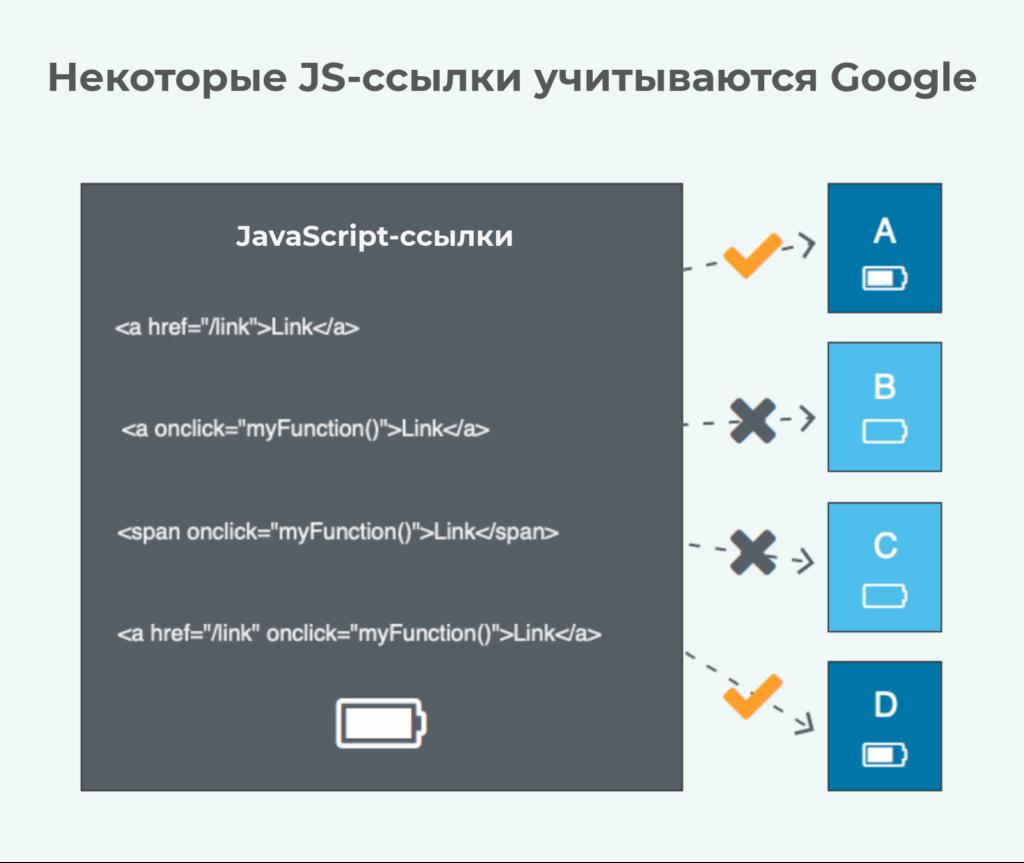 JavaScript-ссылки могут быть проиндексированы
