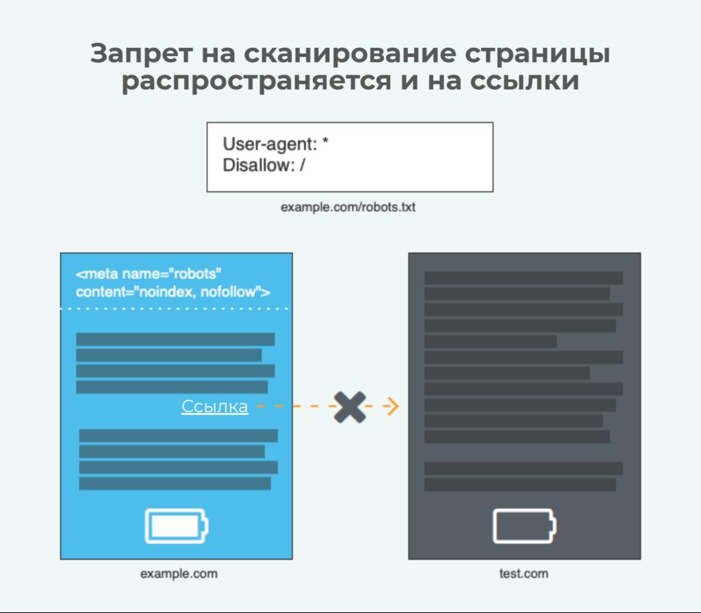 Запрет сканирования страницы распространяется и на исходящие ссылки