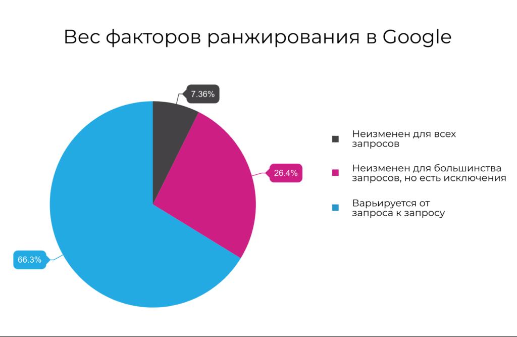 Факторы ранжирования Google в 2019 году — мнение более 1500 профессионалов в SEO