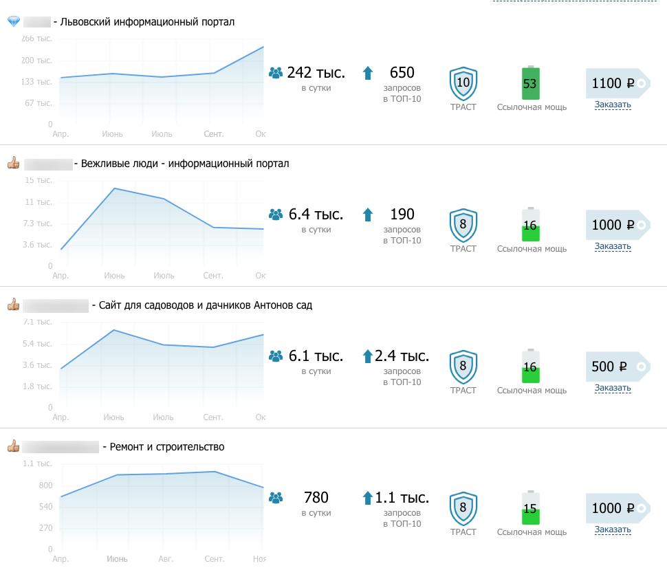 Новинка! Аналитический отчет с рекомендациями для продвижения от GoGetLinks