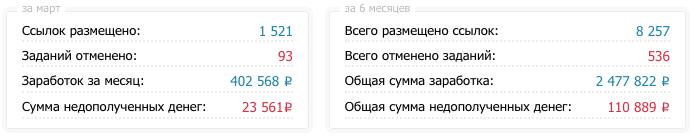 Отчет о работе вебмастера