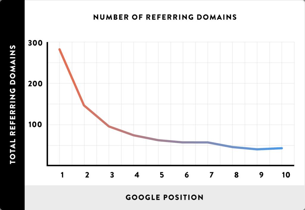 200 факторов ранжирования в Google в 2020 году. Полный перечень. Часть 2