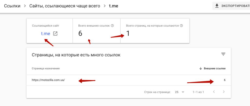 Ссылки с Телеграм-каналов для роста позиций